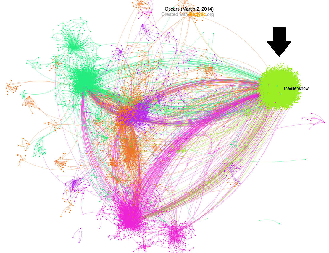 Network visualization with @Netlytic: The power & reach of